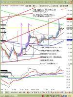 9月5日ユーロ円1時間