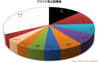 現環境グラフ