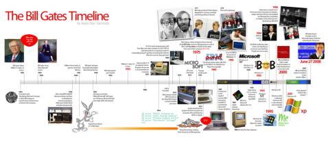 ありました、ビル・ゲイツの人生年表