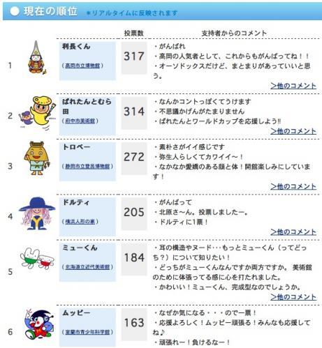 ミュージアム・キャラクター人気投票中