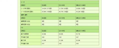 H22 12.12 ロン2最後の成績⑦