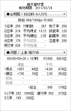 tenhou_prof_20110213(四段昇段時)