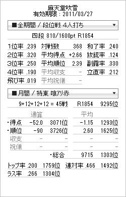 tenhou_prof_20110227(やっと四段原点復帰)