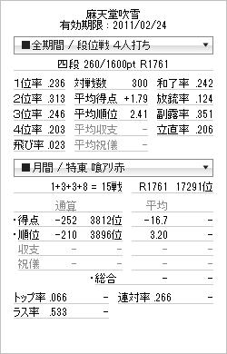 tenhou_prof_20110217(地獄を引いた底辺近くと特上時成績・ブログ用)