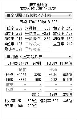 tenhou_prof_20110220(特上再々復帰・上卓)