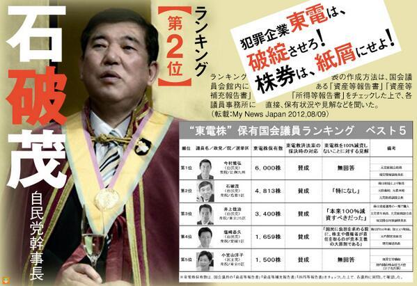 石破,❝東電株❞保有国会議員ランキング【第2位】
