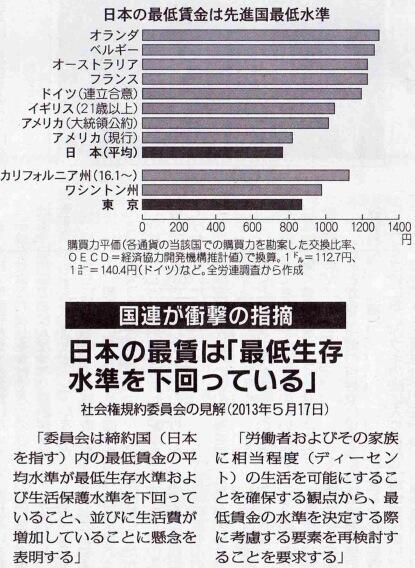 国連が衝撃の指摘!日本の最賃は「最低生存を下回っている」
