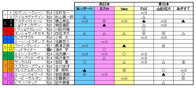 10高松宮記念予想