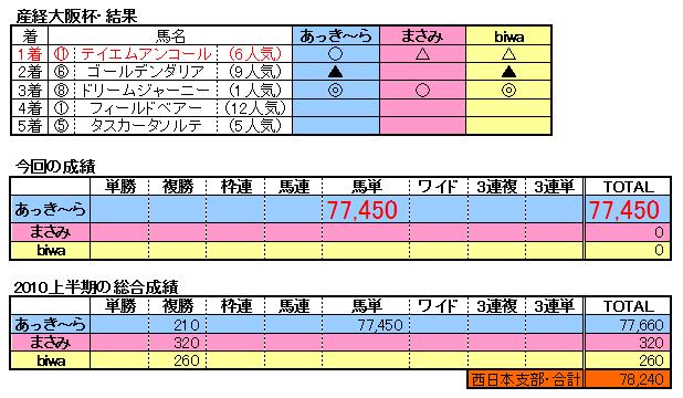 10大阪杯結果