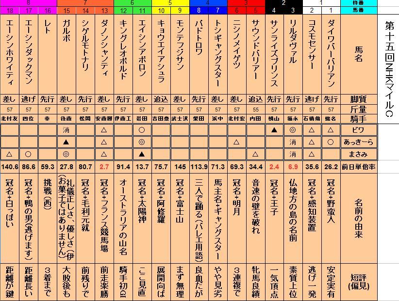 NHKマイル西日本予想
