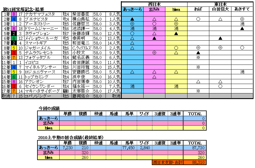 10宝塚記念結果