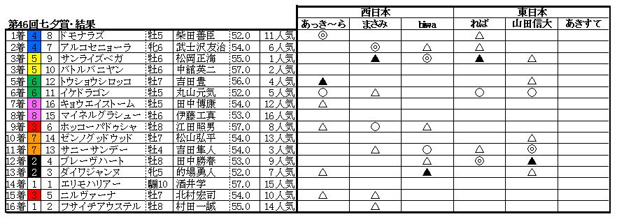 10七夕賞結果