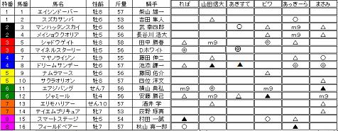 10函館記念予想
