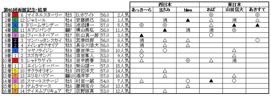 10函館記念結果