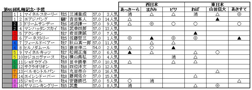 10札幌記念予想