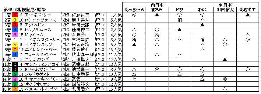 10札幌記念結果