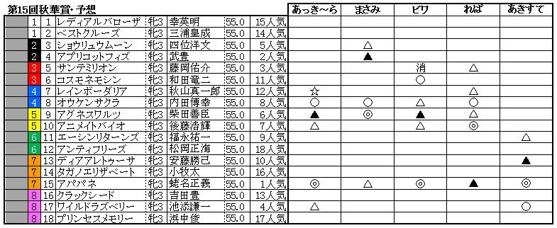 10秋華賞予想