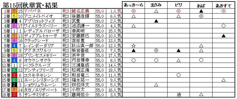10秋華賞結果