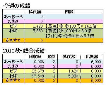 10秋華賞結果2