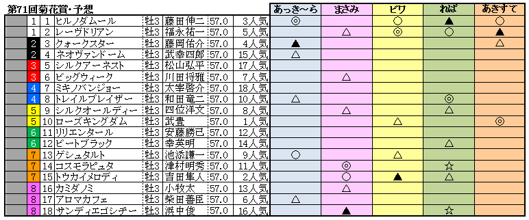 10菊花賞予想