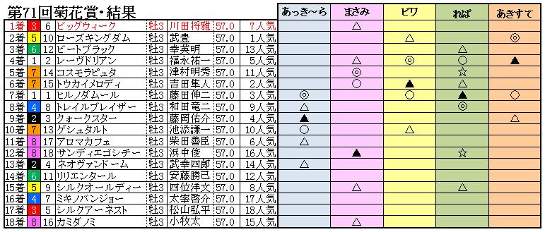 10菊花賞結果