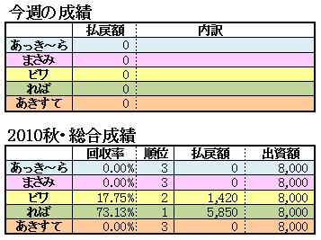 10菊花賞結果2