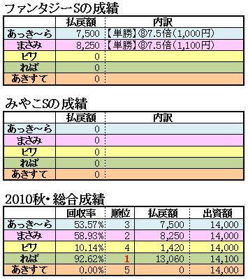 10みやこS結果2