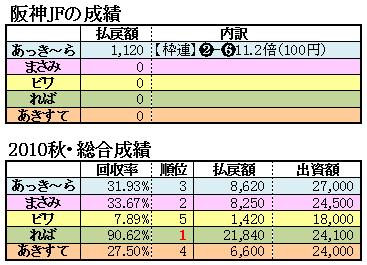 10阪神JF結果2