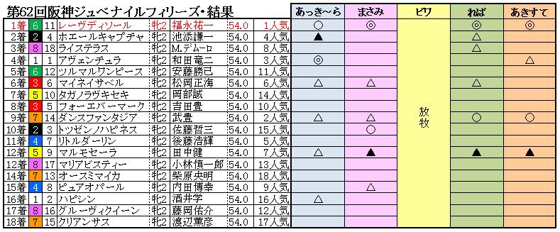 10阪神JF結果