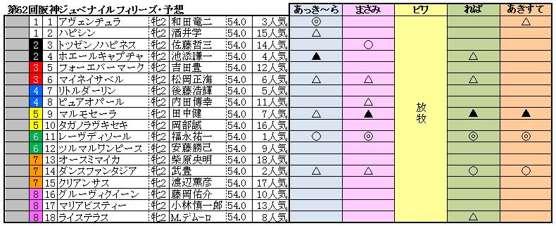 10阪神JF予想