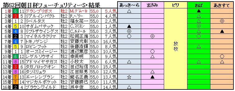 10朝日杯FS結果