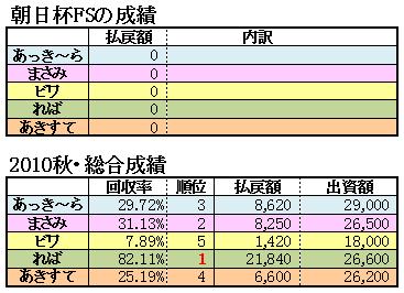 10朝日杯FS結果2