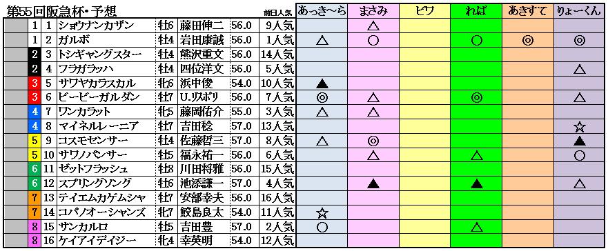 11阪急杯予想
