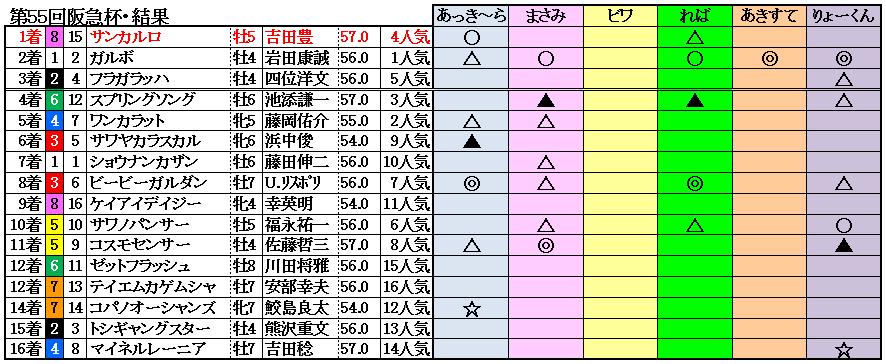 11阪急杯結果