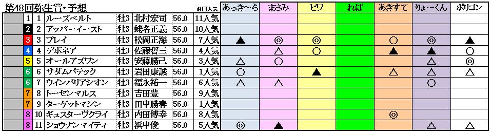 11弥生賞予想