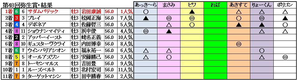 11弥生賞結果