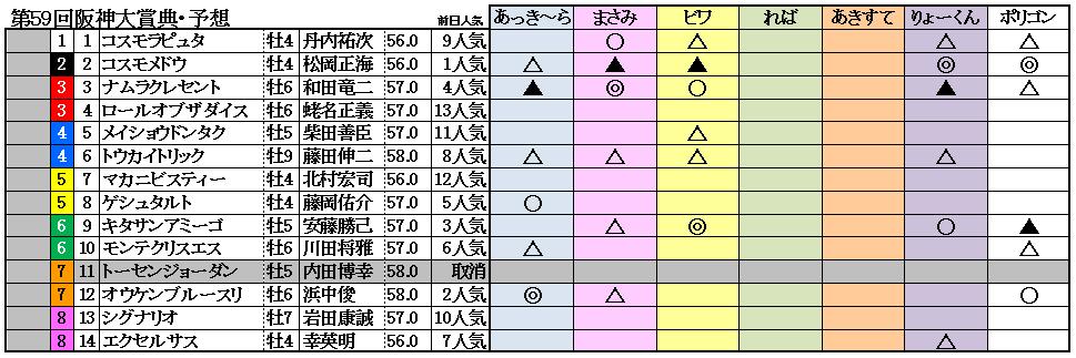 11阪神大賞典予想