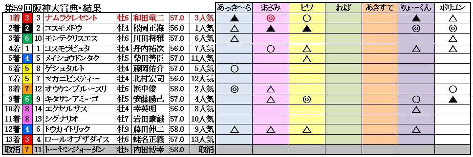 11阪神大賞典結果
