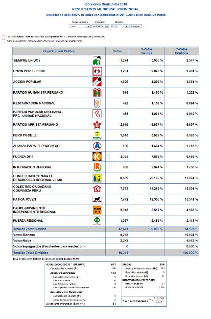 ONPE - Presentación de Resultados Web - Elecciones Regionales y Elecciones Municipales - Referéndum 2010_1286451046341