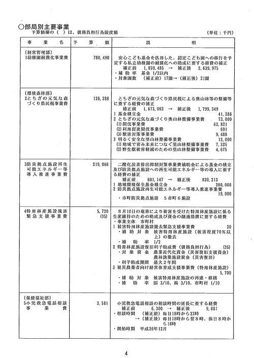 栃木県議会 9月<通常会議>迫る!⑤