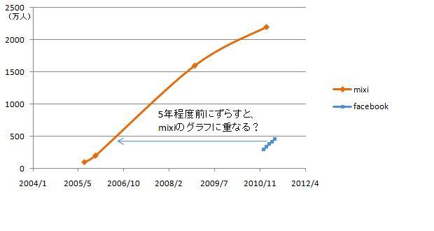 FaceBookとmixiの登録者推移グラフ(だいたい)