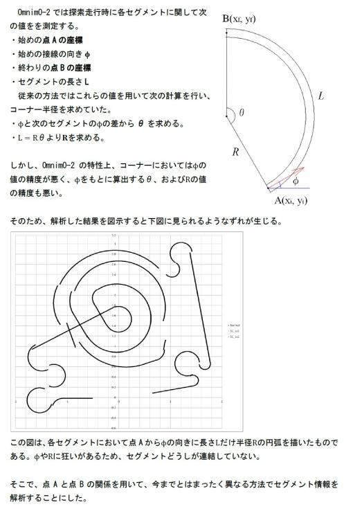 マップ解析理論1