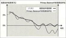 ]名目GDP成長率とPrimary Balance