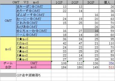 2010.02.06.OMT vs moS 集計表