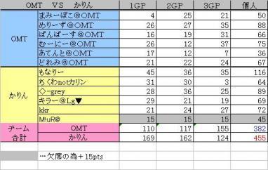 2010.01.08 OMT vs かりん 集計表