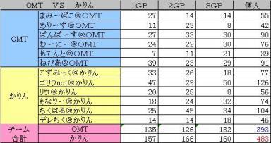 2010.01.16 OMT vs かりんちゃん 集計表