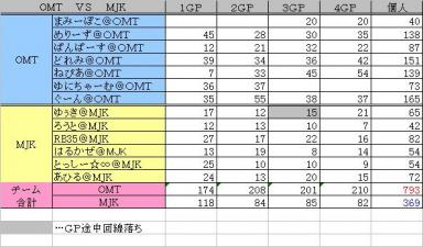 2010.01.26 OMT vs MJK 集計表
