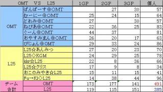 2010.03.21.OMT vs L25. 集計表