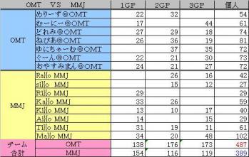 2010.04.02 .OMT vs MMJ. 集計表.