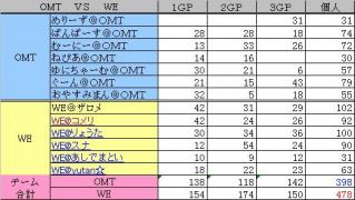 2010.05.23. OMT vs WE 集計表